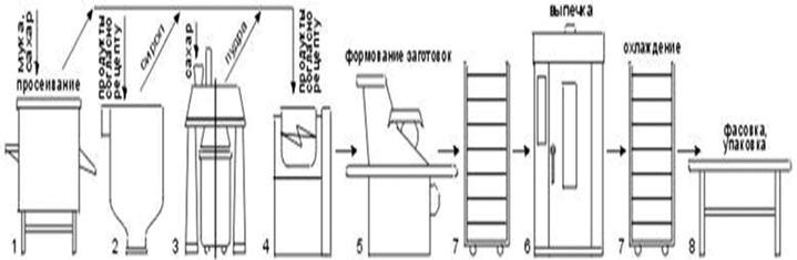 Технологическая схема производства сахарного печенья